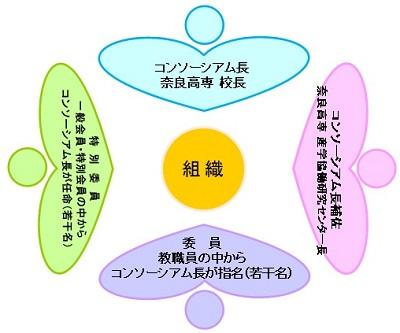 イノコン運営組織図.jpg