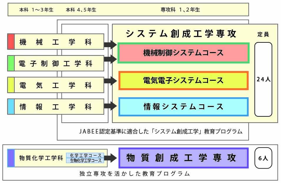 2018  カタログ P1 専攻の構成.jpg