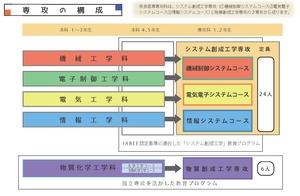 新専攻図解部分.jpg